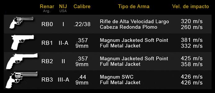 Blindaje Nivel RB3 | Norma Argentina RENAR MA.02 y Norma estadounidense NIJ | Alive Blindajes